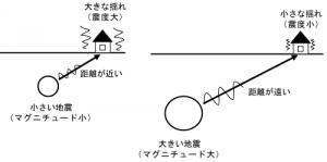 マグニチュードと地震について